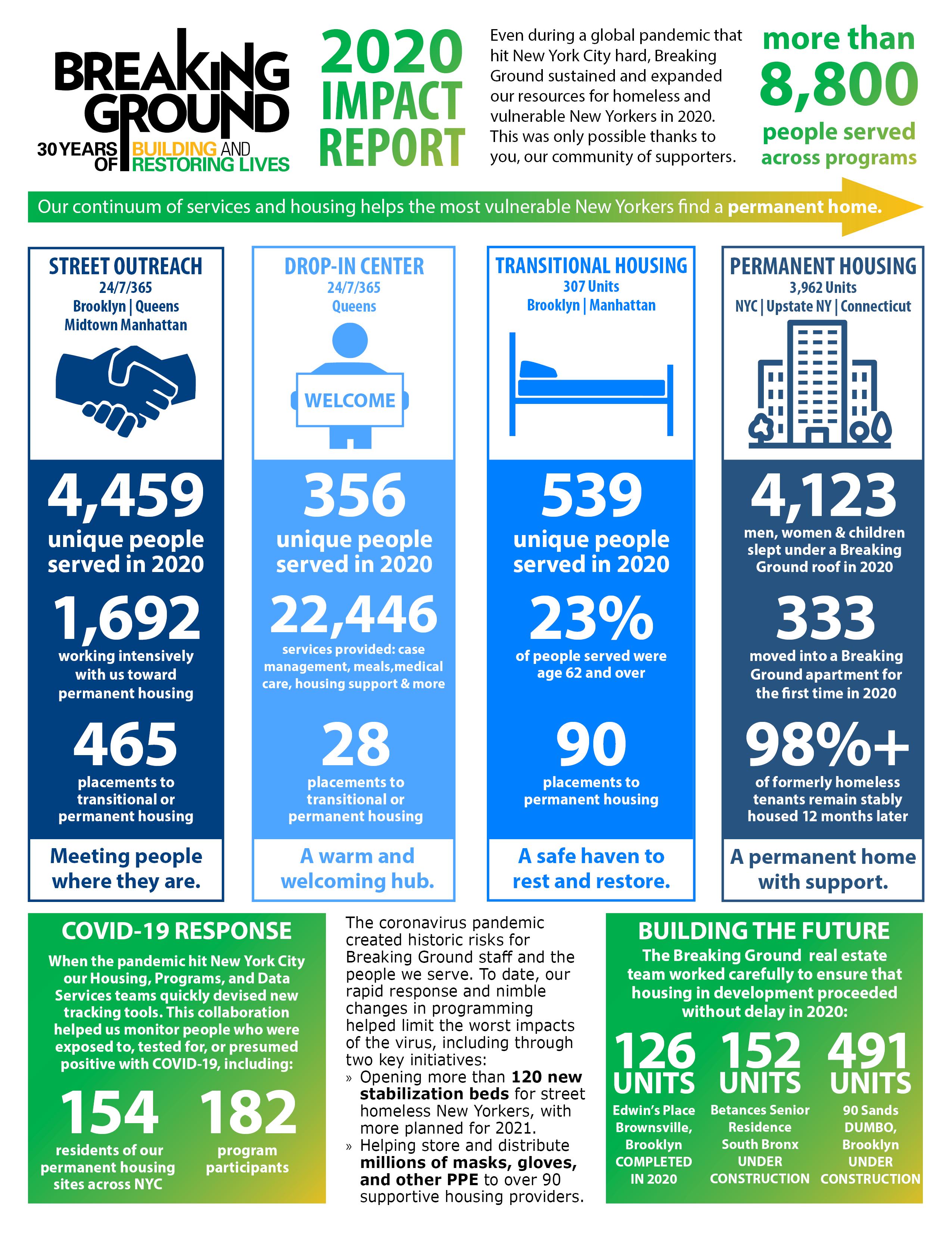 Breaking Ground 2020 Impact Report